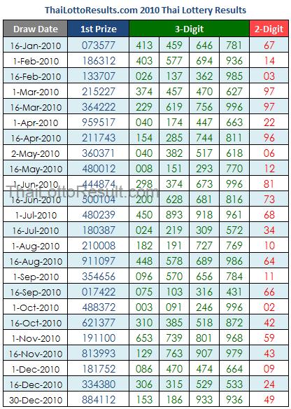 Thailand lottery 2 down tass formula 1632014 paksnap gnewsinfo com