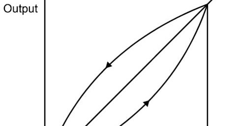 Instrumentation Basics: Measurement Terminology ~ Learning