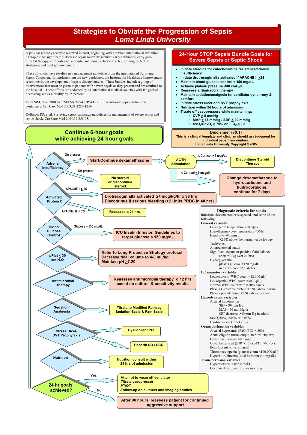 Standard treatment of sepsis spread throughout the presence ofSevere Sepsis Algorithm