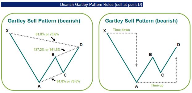 Gartley patterns forex