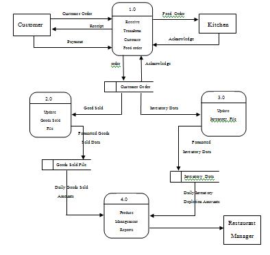 ปรัชญา ลาภเจริญวงศ์: SA-Assignment 5 Data Flow Diagram