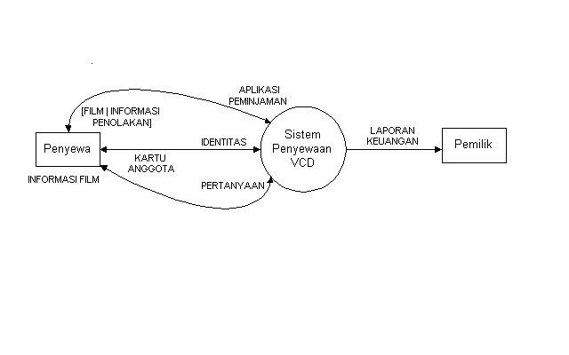 dfd sistem informasi perpustakaan