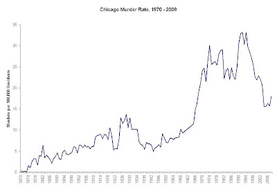 138 Years Of In Chicago