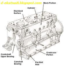 komponen mesin mobil ~ SHARING INFO