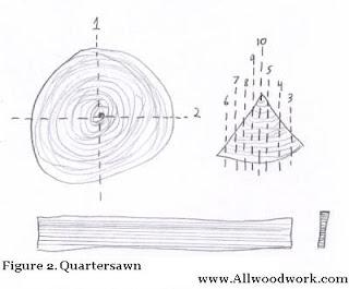 Quartersawn VS Plainsawn Oak and its use in conga making