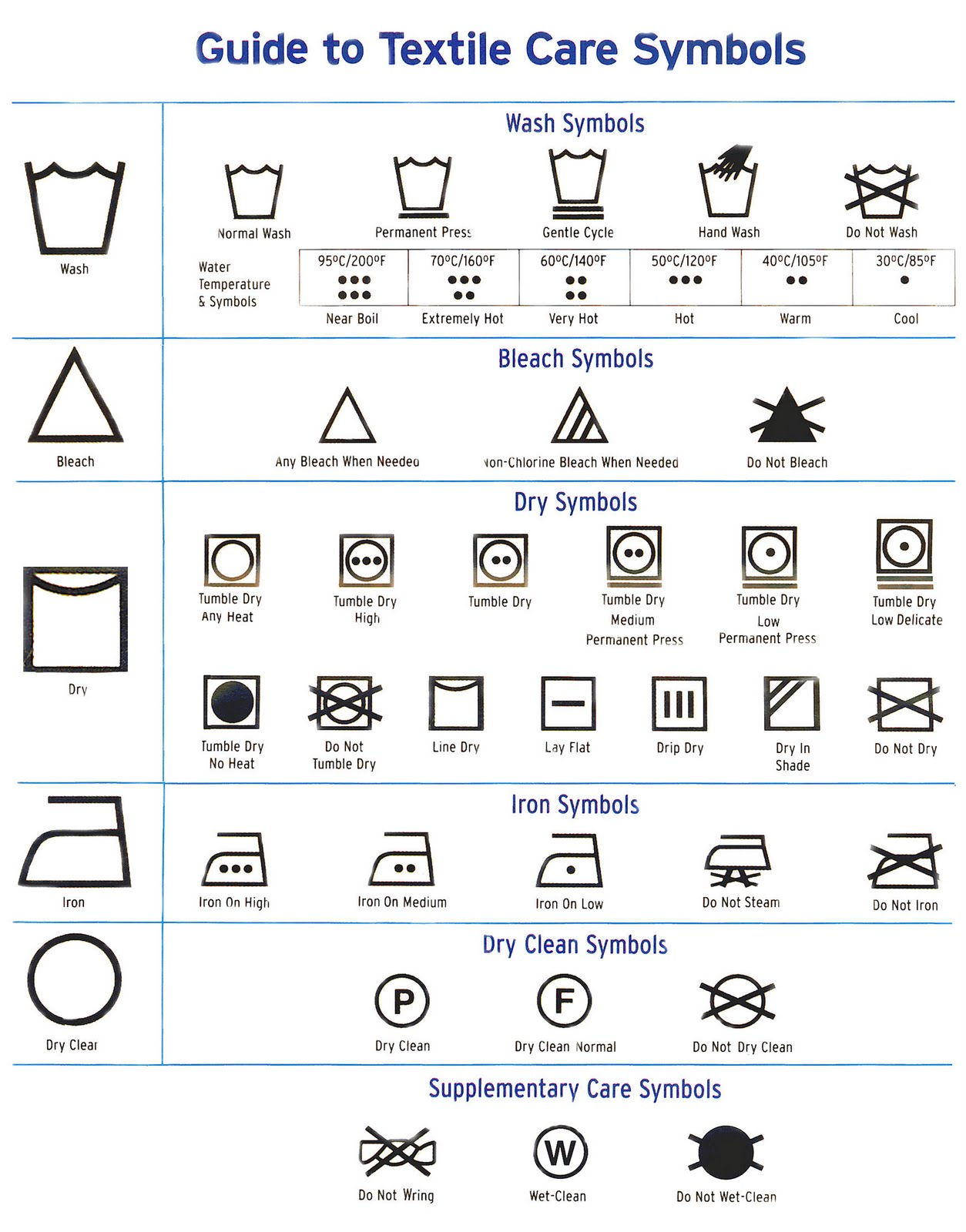 Washing symbols This group of symbols lets you know if your garment is safe to put through the washing machine, or if it needs more delicate treatment. Tub with wavy water: This means it is safe to machine wash.