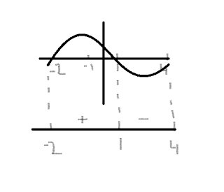 Math Notes: Chapter 1 lesson E: Sign Diagrams
