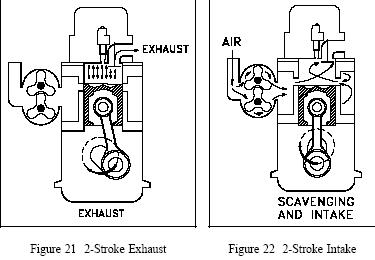 after the exhaust valve is on its seat (53° atdc), the temperature and  pressure begin to rise in nearly the same fashion as in the four-stroke  engine