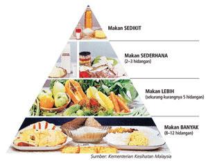 Makanan Sehat Untuk Penderita Kanker Paru-Paru