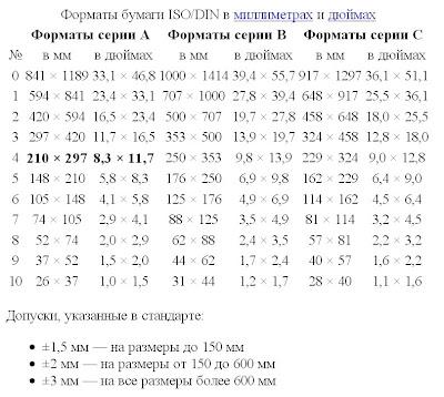 Размер холста в Фотошопе.Форматы бумаги ISO/DIN