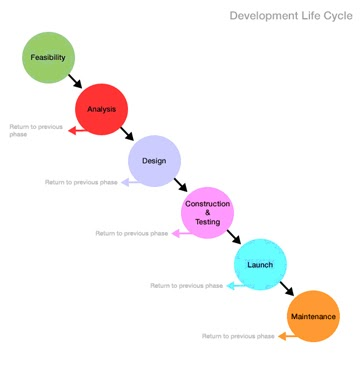 Hardware and networking system development life cycle of for System development life cycle waterfall model