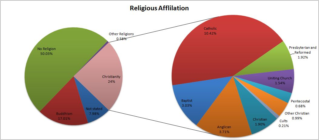 To Look At Is Of Course The Religious Affiliation Chinese People In South Here Breakdown Click On Pie Chart For A Larger Image