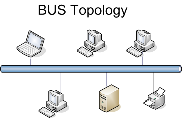 data communication and networking technology: bus topology vw 1600 bus engine tin diagram bus network topology diagram