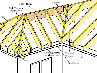 What Is a Hip Rafter?