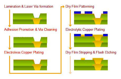 PCB Fabrication or Manufacturing Process: Electroless Copper
