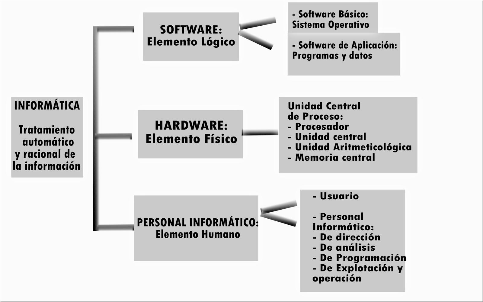 Historia De La Informatica Cuadro Sinóptico Sobre La