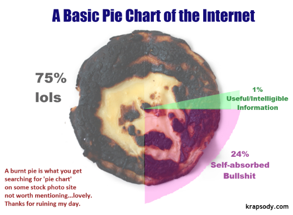 Krapsody 15 Unsurprising And Insignificant Facts About The Internet