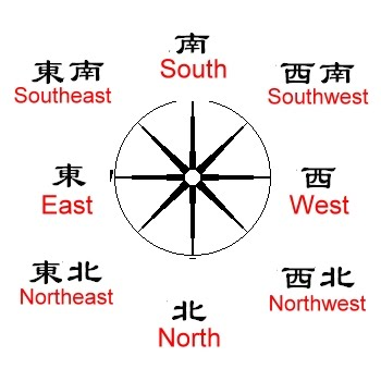 38 mandarin for north south east west west east south for north