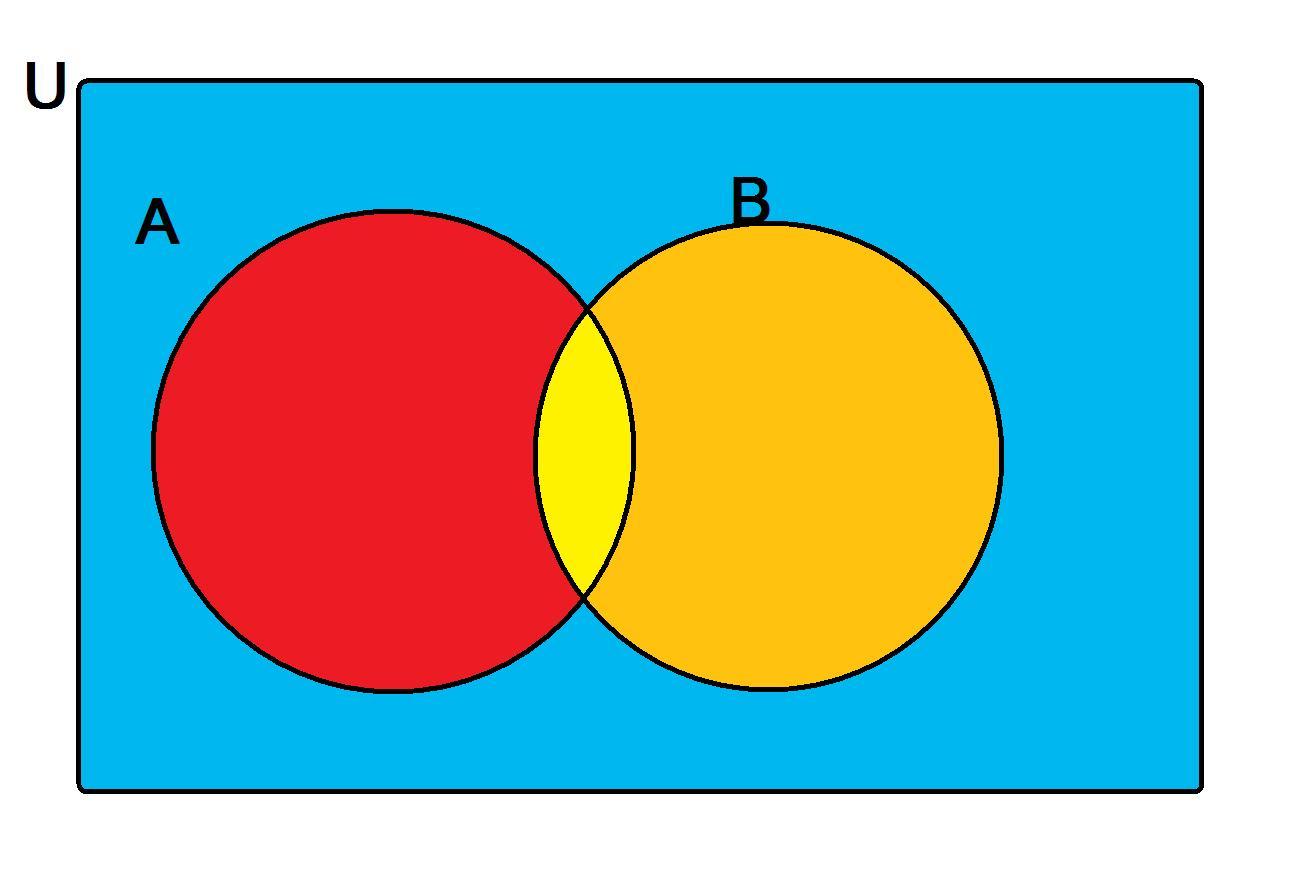 Wcc Math For Elementary Teachers Venn Diagrams