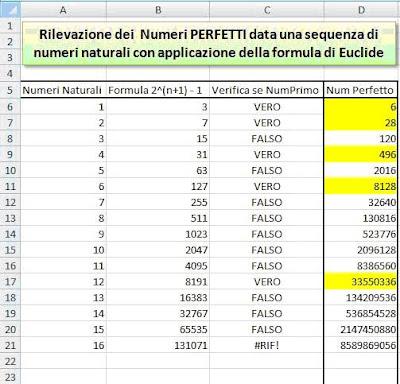 differently f6343 83085 matematicamedie: [Contributi] I numeri perfetti