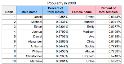 Vast Public Indifference: Hot Baby Names for 1710, Continued