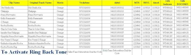orange songs caller tune codes airtel vodafone docomo bsnl
