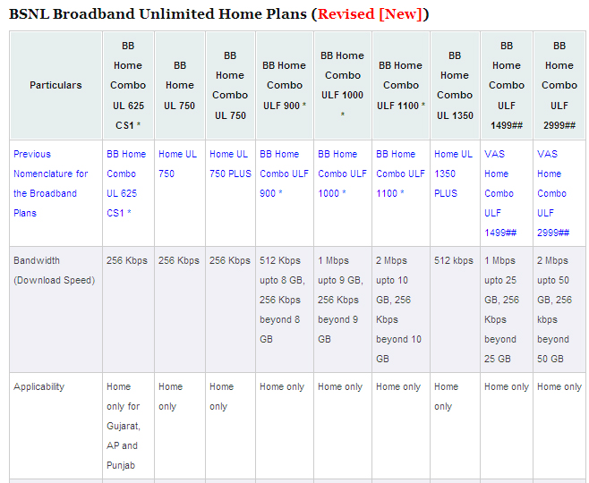 All india results bsnl broadband home plans i bsnl for Bb home design