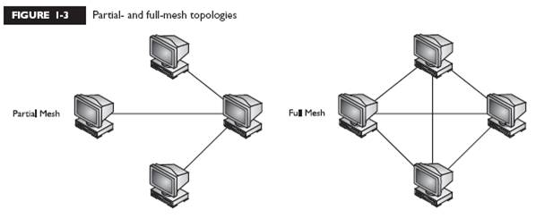 partial mesh topology diagram how to a complex sentence computer network wireless antenna ebook download