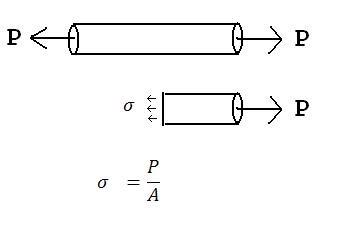 Structural Mechanics: Mechanics of Materials I