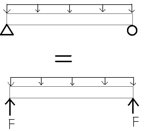 Structural Mechanics: Statics