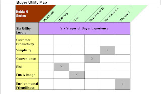 Arun kottolli: incremental innovation tool: buyer utility map.