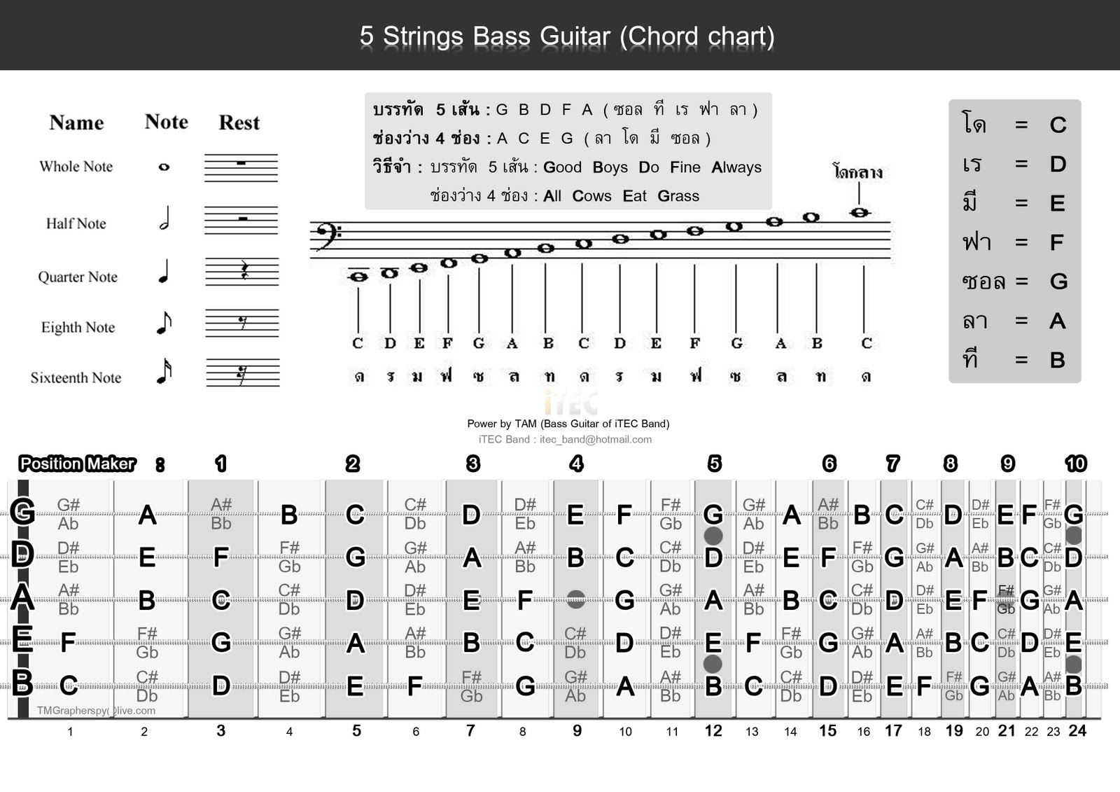 5 string bass notes chart - Music Search Engine at Search.com