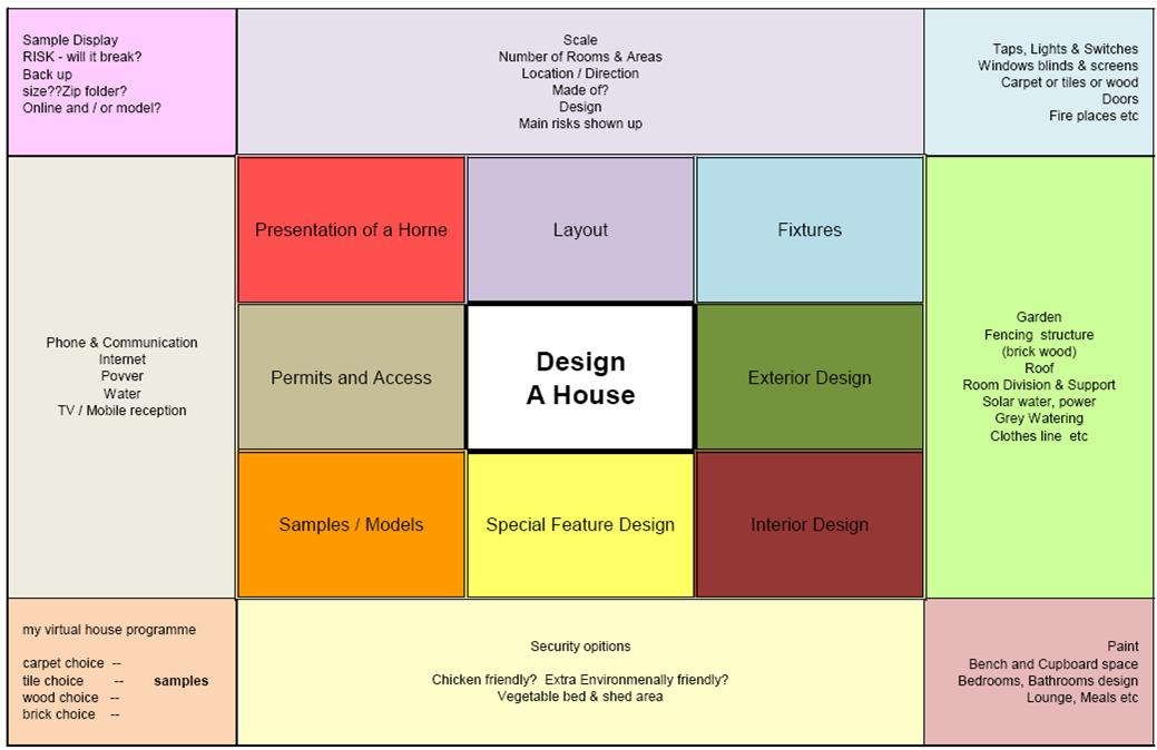 my passion project: My Lotus Diagram