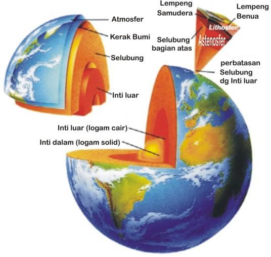Struktur Bumi  Selamat datang di Kelas Bu Asih