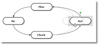 Information Technology: CREATE FLOW CHART IN EXCEL