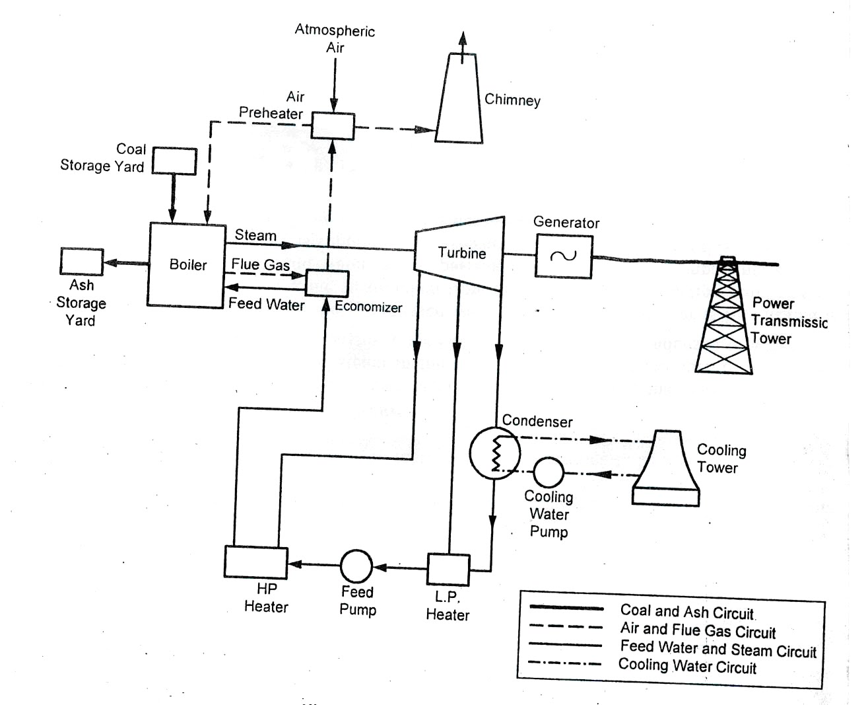 schematic diagram of steam power plant schwinn s500 electric scooter wiring cogeneration free