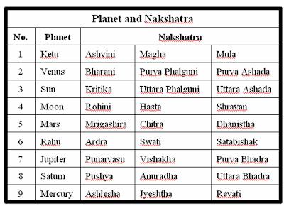 Uthratadhi nakshatra boy baby names
