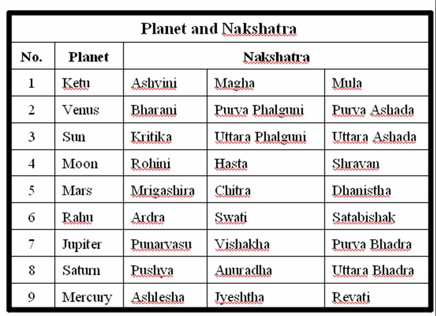 horoscope match nakshatra hindu