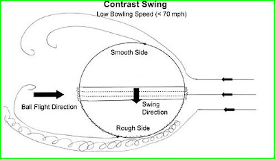 Sky Has No Limits   ! So Do I    !: Science behind the Swing