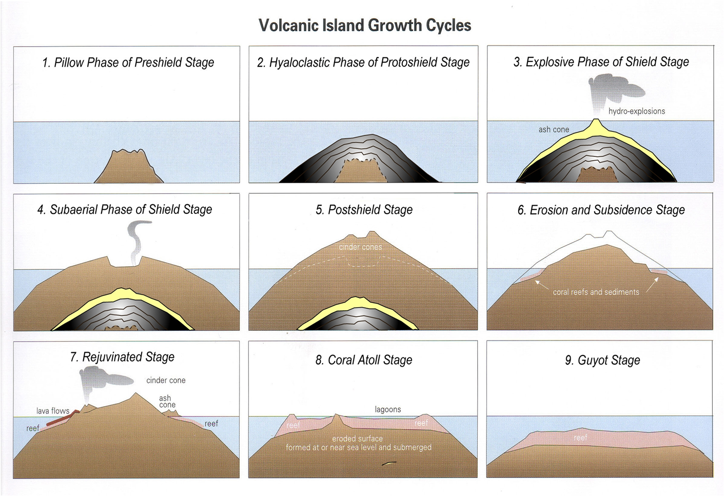 Volcanoes the formation volcanic materials and types of eruption