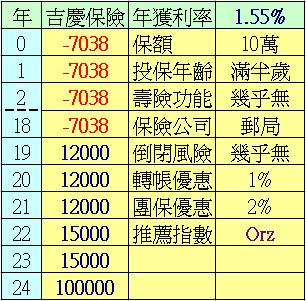 口木技研中心: 郵局吉慶兒童壽險 Orz