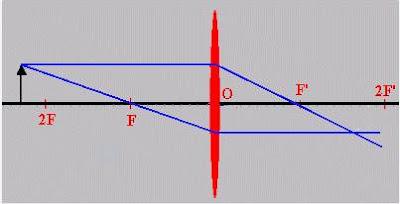 5a2ad63c1b Todo rayo que pasa por el centro óptico (que es el centro geométrico de la  lente) no sufre desviación.