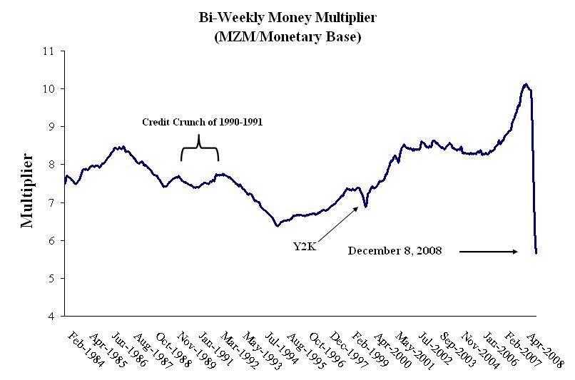 Macro Musings Blog: The Money Multiplier Again