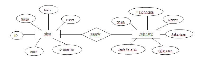 Nunu Tugas Akhir Simbada E R Diagram Apotik