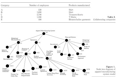 Benchmarking in Fashion: Journal: Manufacturing Strategy