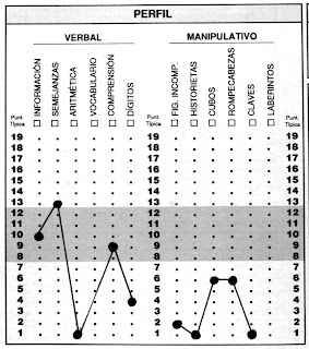 Instrumentos útiles para la psicopedagogía: Test de