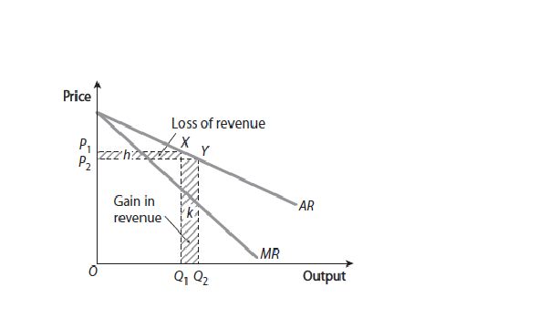 Sgs Micro Blog  The Relationship Between Ar And Mr In Monopoly