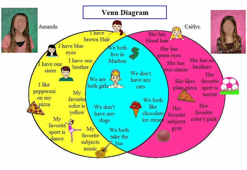 venn diagram labels