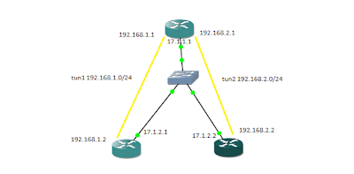 GNS3 • View topic - site-to-site VPN - IPsec over GRE Tunnel