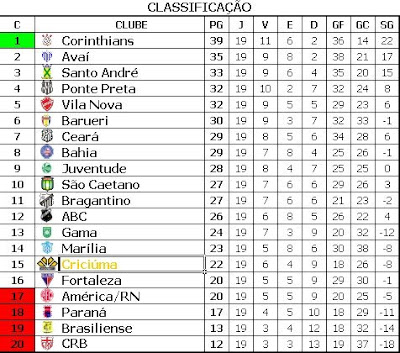 Blog Do Cechinel Classificacao Atualizada Da Serie B